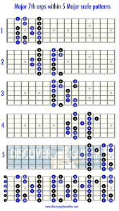 Guitar Major Scale Patterns Amazing Major 48th Arpeggios Within The Major Scale Patterns Discover