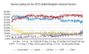 Uk Year End Charts 2015 File Opinion Polling Chart For The 2015 Uk General Election