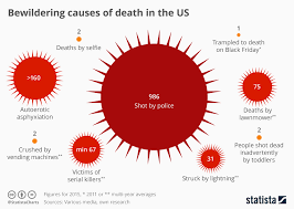 Vending Machine Death Statistics Best Chart Unusual Causes Of Death In The US Statista