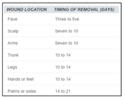 Suture Removal Chart Emdocs Net Emergency Medicine Educationheent Tips For