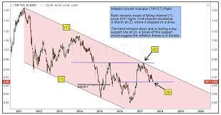 Tip Stock Chart Key Inflation Gauge Testing Merits Of Reflation Theme See