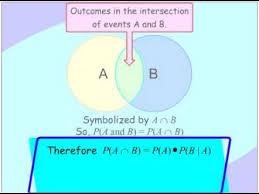 Probability Of A Given B Venn Diagram Conditional Probability Venn Diagram