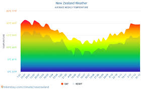 New Zealand Climate Chart New Zealand Weather 2020 Climate And Weather In New Zealand