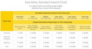 Asia Charts Review Cathay Pacific Asia Miles Earnings Award Charts Changes