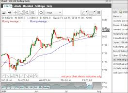 Ftse 100 Futures Chart Ftse Spread Betting Guide With Live Charts And Prices
