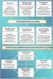 Структура и функции политической системы Политическая система и структурные компоненты политической системы
