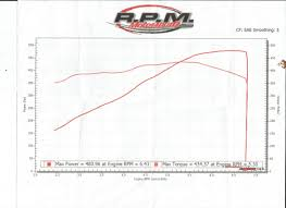 Why Do People Hate On Stock Ls3 Castings Page 5 Ls1tech