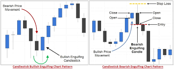 Types Of Multiple Candlestick Patterns Definition Examples