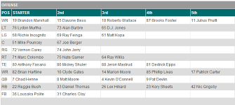 Dolphins Depth Chart 2017 First Miami Dolphins Depth Chart Of 2011