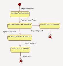State Chart Diagram Online Uml State Chart Diagram For Inventory Management System