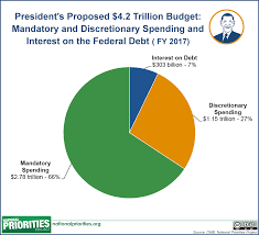 Total Federal Spending 2017 Pie Chart The Presidents 2017 Budget Proposal In Pictures