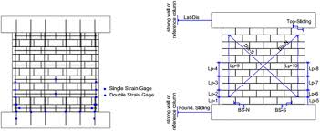 Small Picture Seismic Performance of Cantilever Reinforced Concrete Masonry