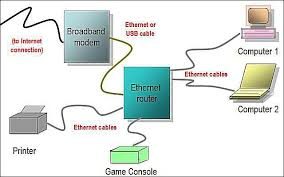 network diagram layouts home network diagrams wired home network diagram featuring ethernet router
