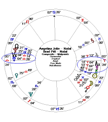 The Vertex Axis In Relationships Alice Portman Astrologer