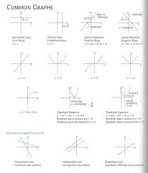 28 best math images on ap calculus algebra and high school maths