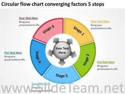 Circular Flow Chart Converging Factors 5 Steps Powerpoint