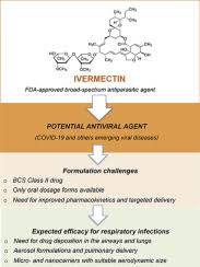 1 it is also being evaluated for its potential to reduce the rate of malaria transmission by killing mosquitoes that feed on treated humans and livestock. Ivermectin An Award Winning Drug With Expected Antiviral Activity Against Covid 19 Sciencedirect