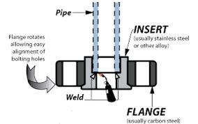 plug valves information engineering360 socket weld