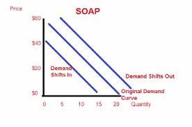 Interpreting Supply Demand Graphs Video Lesson