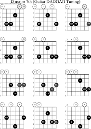 D Major Guitar Chord Chart Chord Diagrams D Modal Guitar Dadgad D Major7th