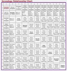 Genealogy Relationship Chart Image Result For 7th Cousin Image Genealogy Research Tips