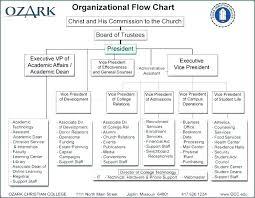 Financial Flow Chart Template Process Flowchart Template