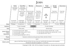 Book Of Revelation Chart Book Of John Overview Insight For Living Ministries