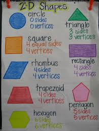 2d Shapes Anchor Chart 22 Awesome First Grade Anchor Charts That We Cant Wait To