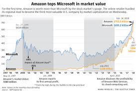 Microsoft Profit 2015