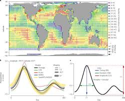 Phenology Chart Environmental Structuring Of Marine Plankton Phenology