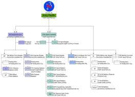 United States Army Medical Command Revolvy