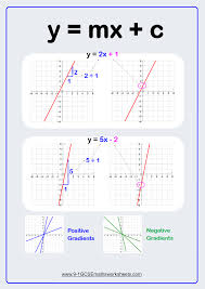 Straight Line Graph Demonstration How To Find Gradients Of