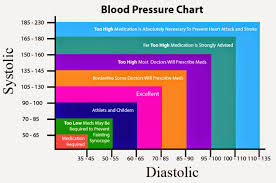 127 89 Blood Pressure Chart Blood Pressure Chart By Age