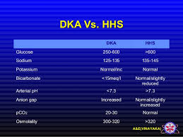 Hhs Vs Dka Chart Dka And Hhs