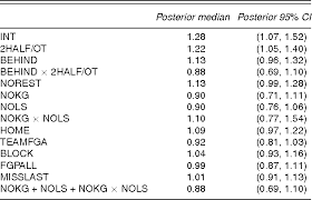 Table 2 From A Spatial Analysis Of Basketball Shot Chart