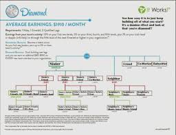 It Works Diamond You Will Never Believe These Bizarre Truth Chart Information