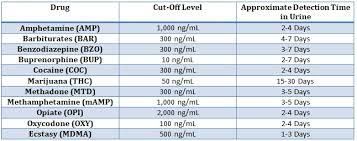 Noble 11 Panel Split Specimen Drug Test Cup