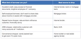 Rates Mortgage Rates Mortgage Comparison