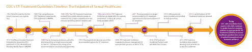 cdc s sti treatment guidelines timeline