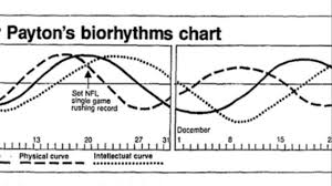 Free Daily Biorhythm Charts Biorhythms The 1970s Fad That Won A Super Bowl Killed