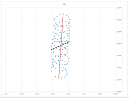 excel best fit line regression line of best fit does not look like a good fit why