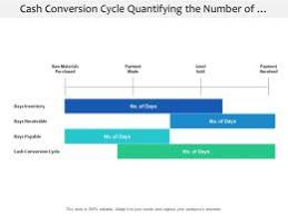 Cash Conversion Chart Cash Conversion Cycle Slide Team