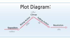 Plot Climax Chart Plot Diagram By Michelle Bongers On Prezi