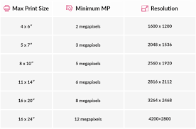 Megapixel Resolution Chart What Is The Best Photo Resolution For Printing Editing Or