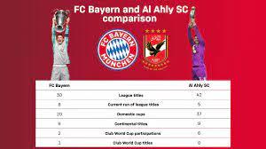 7 facts on Bayern's FIFA Club World Cup semi-final against Al Ahly