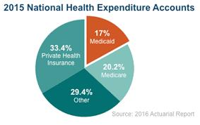 Medicare Vs Medicaid Chart Financial Management Medicaid Gov