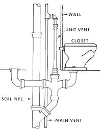 kitchen sink drains under sink drain vent large size of kitchen sink not to do with