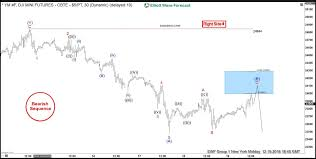 Dow Mini Futures Chart Elliott Wave Analysis Forecasting The Decline In Dow Jones