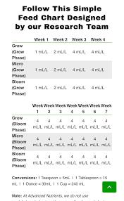 Advanced Nutrients Grow Micro Bloom Help First Grow