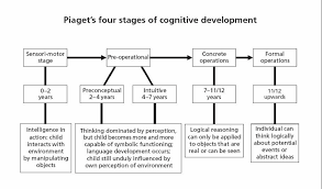 Child Cognitive Development Stages Chart Piagets 4 Stages